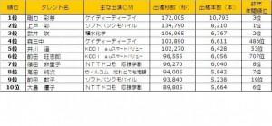 【エンタがビタミン♪】剛力彩芽がトップ! AKB48篠田麻里子も7位に。指原の行方は? ~2013年上半期テレビCM出稿動向