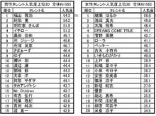 【エンタがビタミン♪】福山雅治が初の栄冠。女性では綾瀬はるか連覇。ローラ、小泉今日子も。『タレント人気度上位20』。