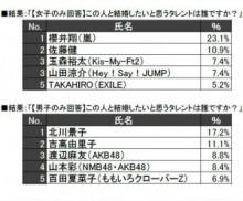 【エンタがビタミン♪】嵐・櫻井翔と北川景子が『小中高生が結婚したいタレント』で1位。キスマイとAKB48もランクイン。