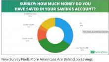【海外発!Breaking News】貯金しないアメリカ人 「10万円もない」が69% 専門家「カード社会が原因」と指摘