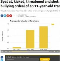 【海外発!Breaking News】唾吐き、蹴り、BB銃攻撃…増えるトランスジェンダー児童へのいじめ(英)