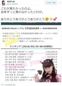 『AKB48 53rdシングル 世界選抜総選挙 × SHOWROOM』で暫定1位となった中井りか(画像は『中井りか 2018年5月25日付Twitter「これが見たかったのよ。」』のスクリーンショット)
