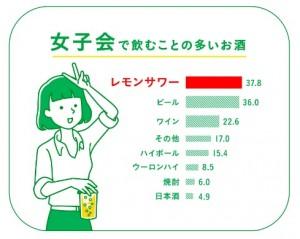 ビールよりもレモンサワー!? 「女子会で飲むお酒」「スポーツマン、ダンサーが好きなお酒」などレモンサワーが続々1位に!