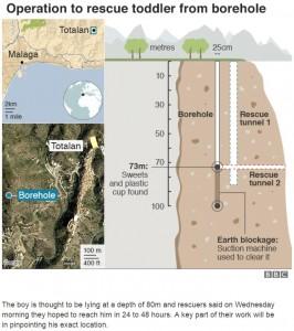 男児が落ちたとされる井戸に隣接した穴を掘り救助が続けられている(画像は『BBC News 2019年1月16日付「Spain Totalán search: Hair found in search for boy in well」』のスクリーンショット)
