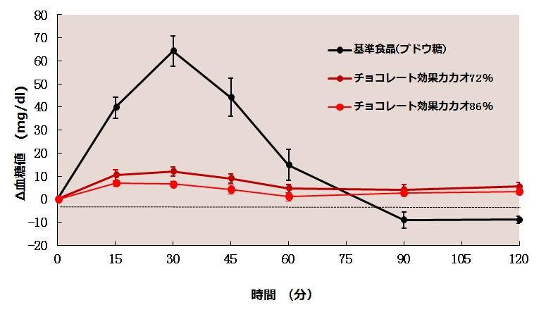 GI値測定試験での血糖値の推移