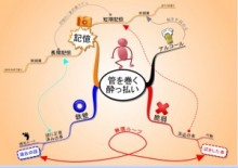 あらゆる思考をツリー化して整理するコミュニティサイト「EasyStep β版」